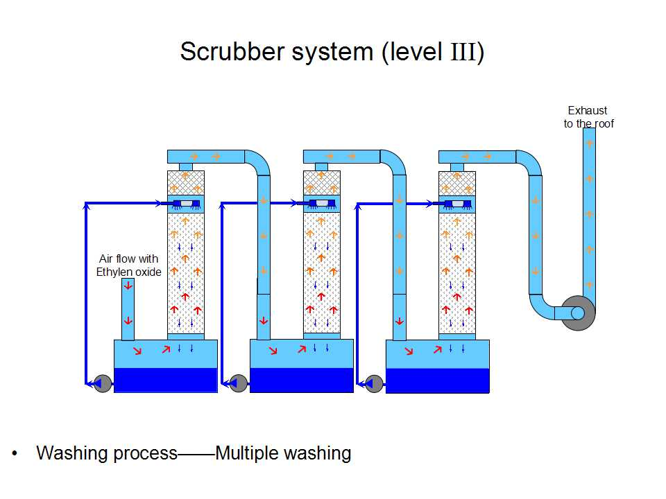 Wet scrubber manufacturer