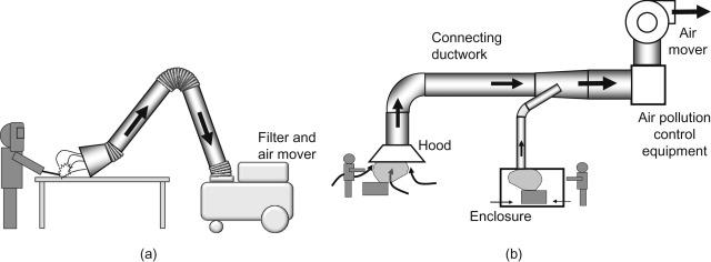 Local Exhaust Ventilation Wet Scrubbers